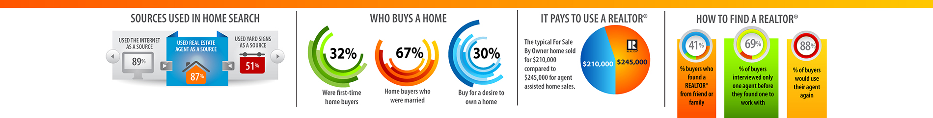 Infographic image that shows charts on the benefits of using a REALTOR