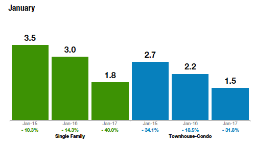 January stats for single family and townhouse-condos bar graph