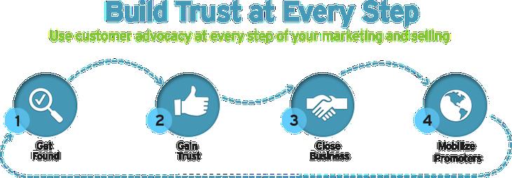 buildtrust