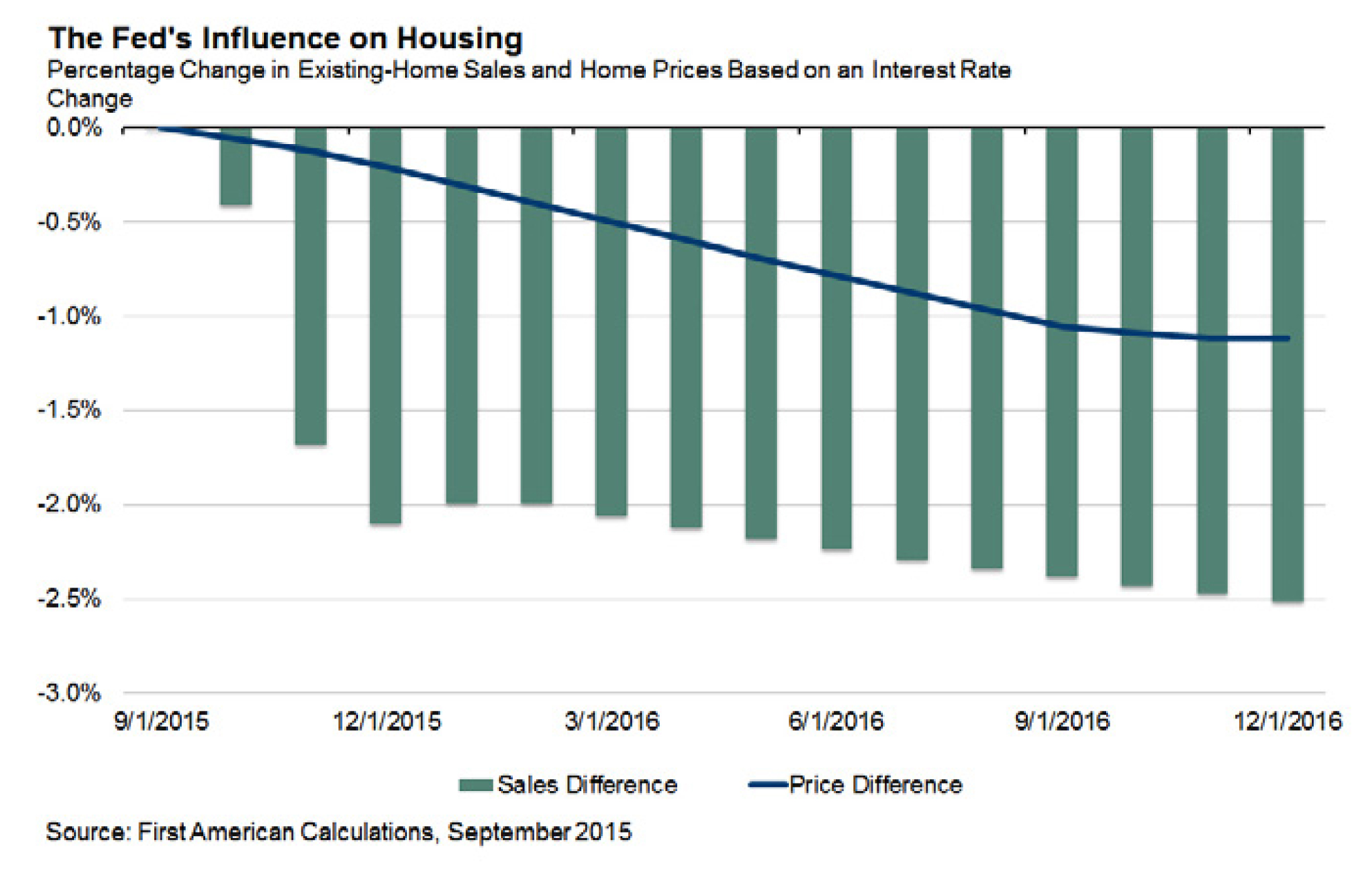 Feds influence on housing 2