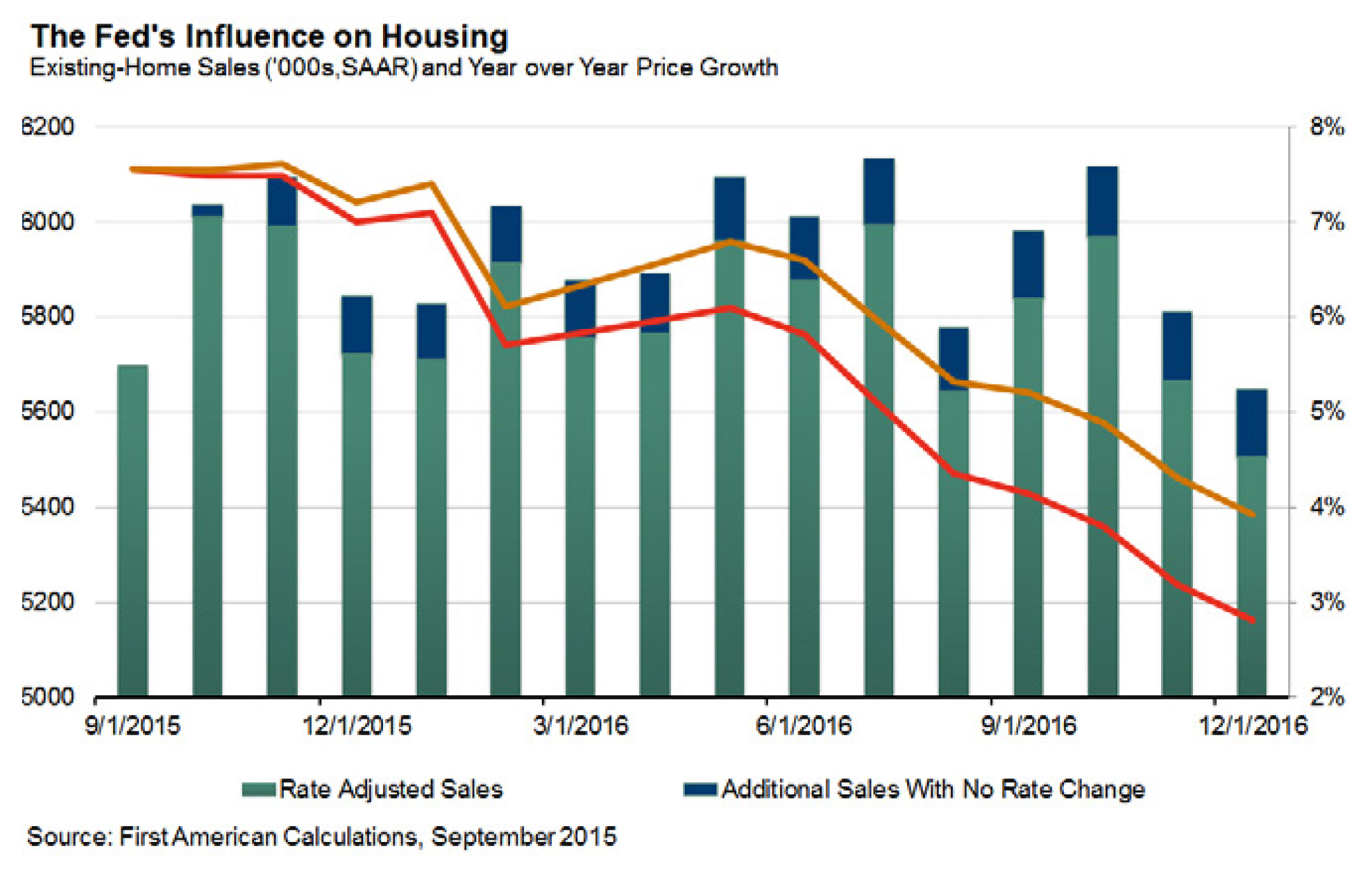 Feds influence on housing