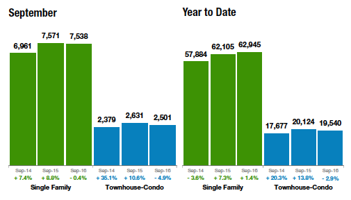 Bar Graph showing statistics for September compared to YTD for single-family homes and townhouse-condos.