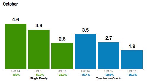 market-trends-oct-2