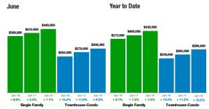 Year to Date Median Sales Price Denver Metro Area Including Adams, Arapahoe, Boulder, Broomfield, Denver, Douglas, and Jefferson Counties