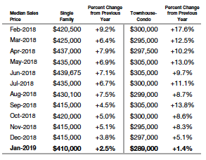 Median Sales Price Denver Metro Area