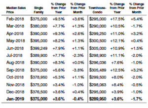 Median Sales Price Statewide
