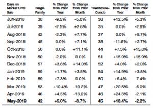 Average Days on Market Statewide