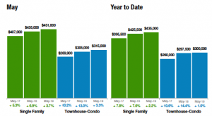 Median Sales Price Denver Metro area Adams, Arapahoe, Boulder, Broomfield, Denver, Douglas and Jefferson counties