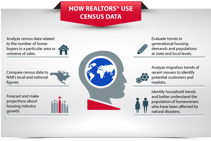 How Realtors Use Census Data
