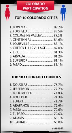 Census-Participation