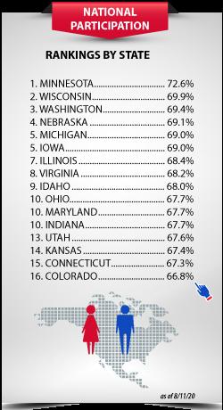 Census-Participation2