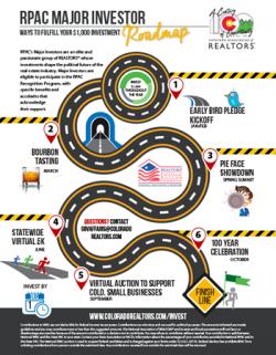 Major Investor Roadmap